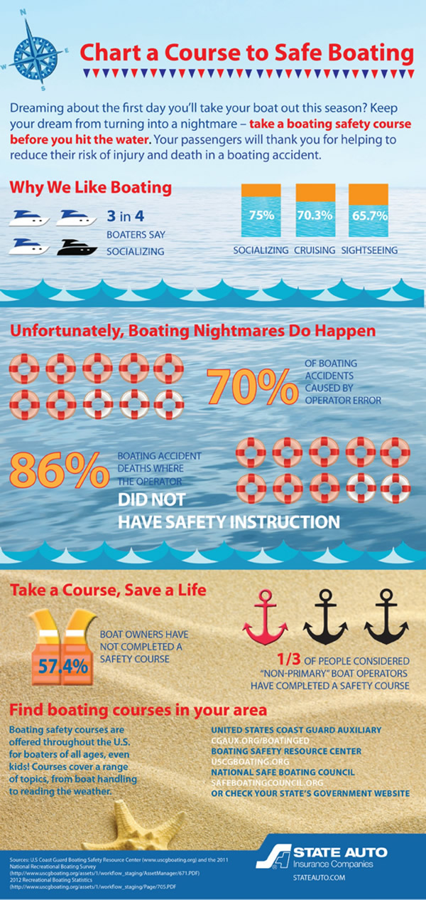 boating safety infograph